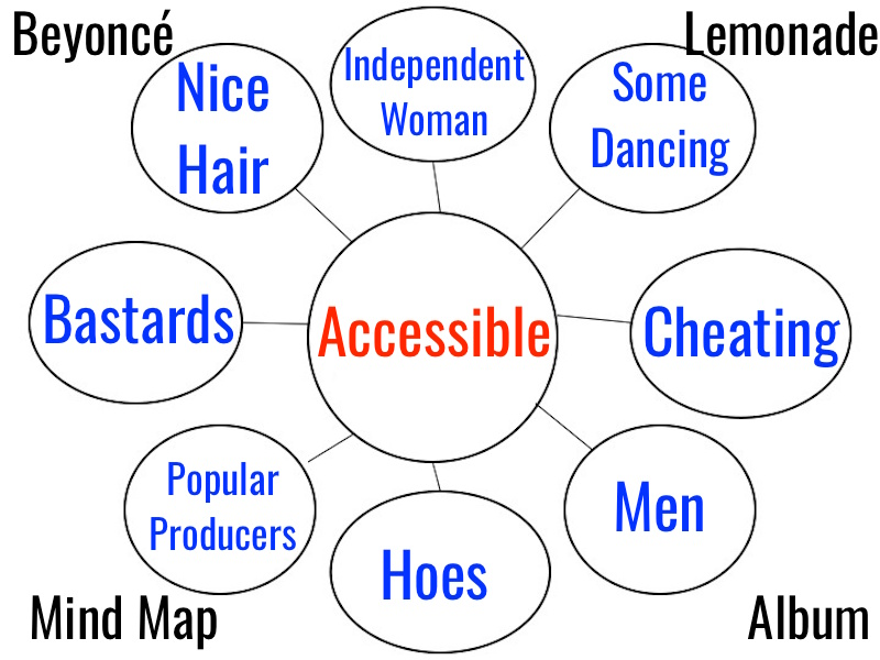 Actual Mind Map from Beyonce's latest album